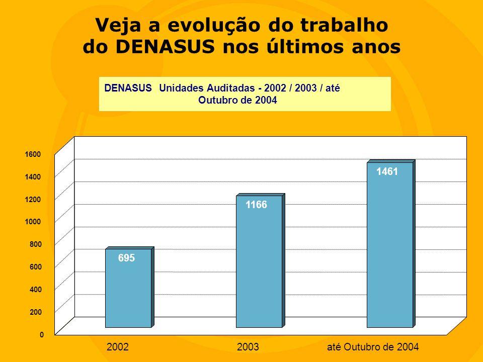DENASUS Unidades Auditadas - 2002 / 2003 / até Outubro de 2004 695 1166 1461 20022003até Outubro de 2004 0 200 400 600 800 1000 1200 1400 1600