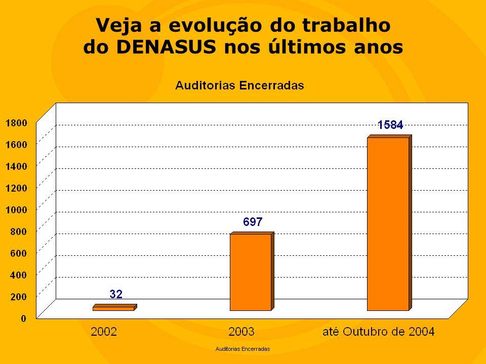 Veja a evolução do trabalho do DENASUS nos últimos anos