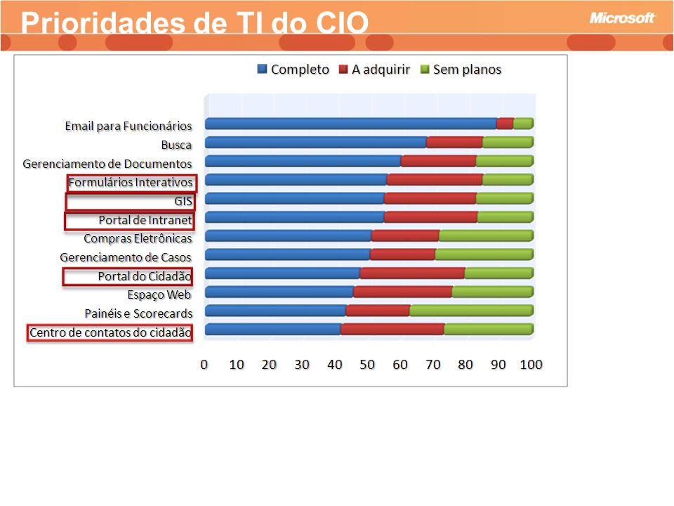 Prioridades de TI do CIO
