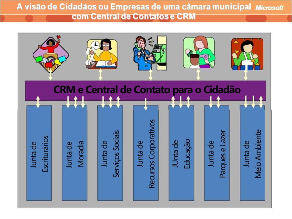 A visão de Cidadãos ou Empresas de uma câmara municipal com Central de Contatos e CRM