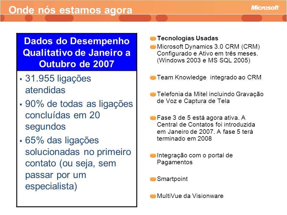 Dados do Desempenho Qualitativo de Janeiro a Outubro de 2007 31.955 ligações atendidas 90% de todas as ligações concluídas em 20 segundos 65% das liga
