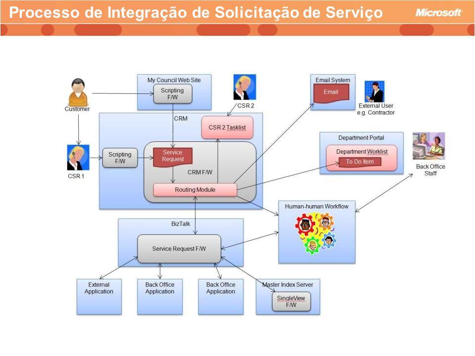Processo de Integração de Solicitação de Serviço