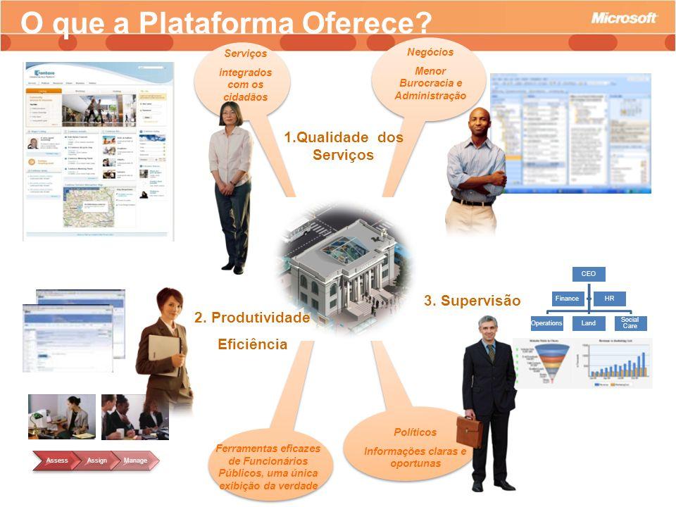 O que a Plataforma Oferece? Aplicações do governo local CEO OperationsLandSocial Care FinanceHR AssessAssignManage Serviços integrados com os cidadãos