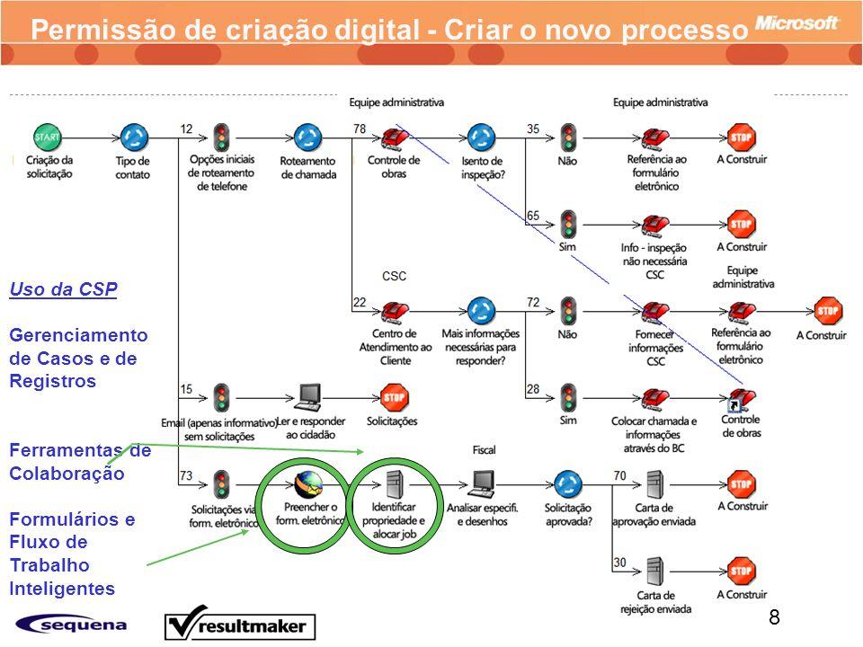 8 Permissão de criação digital - Criar o novo processo Uso da CSP Gerenciamento de Casos e de Registros Ferramentas de Colaboração Formulários e Fluxo