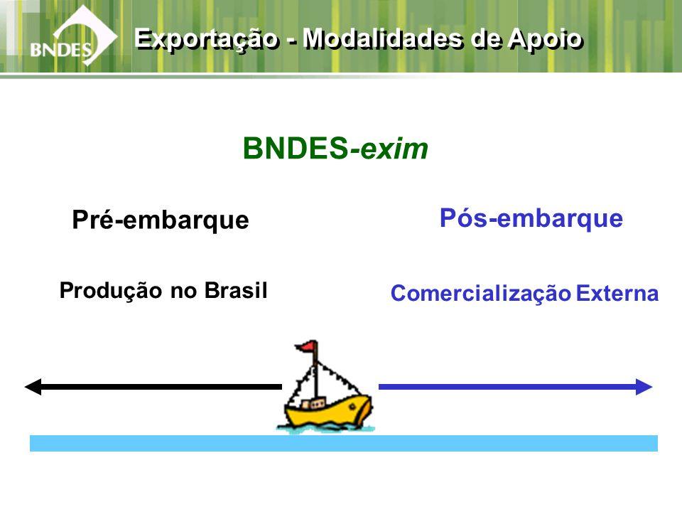 BNDES-exim Produção no Brasil Comercialização Externa Pós-embarque Pré-embarque Exportação - Modalidades de Apoio