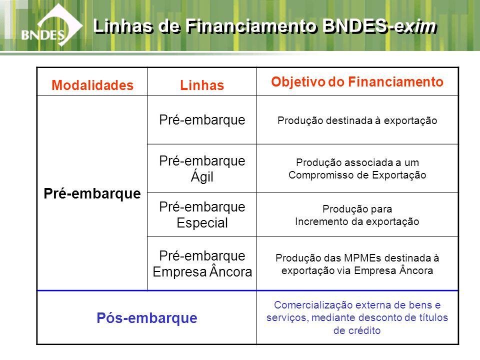 Linhas de Financiamento BNDES-exim ModalidadesLinhas Objetivo do Financiamento Pré-embarque Produção destinada à exportação Pré-embarque Ágil Produção