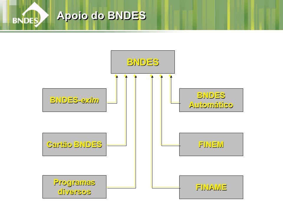 Apoio do BNDES BNDESAutomático BNDES-exim FINEM Cartão BNDES FINAME Programasdiversos BNDES