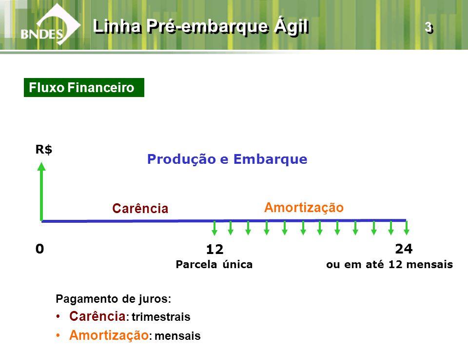 Linha Pré-embarque Ágil 3 Fluxo Financeiro R$ ou em até 12 mensais Produção e Embarque Amortização 0 12 24 Carência Parcela única Pagamento de juros: Carência : trimestrais Amortização : mensais