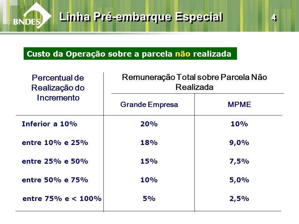 Linha Pré-embarque Especial 4 Percentual de Realização do Incremento Remuneração Total sobre Parcela Não Realizada Inferior a 10% não Custo da Operação sobre a parcela não realizada entre 10% e 25% entre 25% e 50% entre 50% e 75% entre 75% e < 100% 20% 18% 15% 10% 5% 10% 9,0% 7,5% 5,0% 2,5% Grande EmpresaMPME