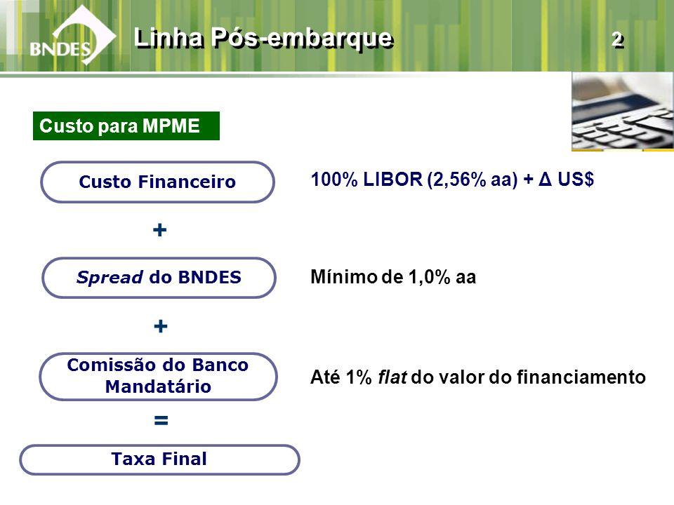 100% LIBOR (2,56% aa) + Δ US$ Mínimo de 1,0% aa Até 1% flat do valor do financiamento Linha Pós-embarque 2 Custo Financeiro + + = Taxa Final Spread do BNDES Comissão do Banco Mandatário Custo para MPME