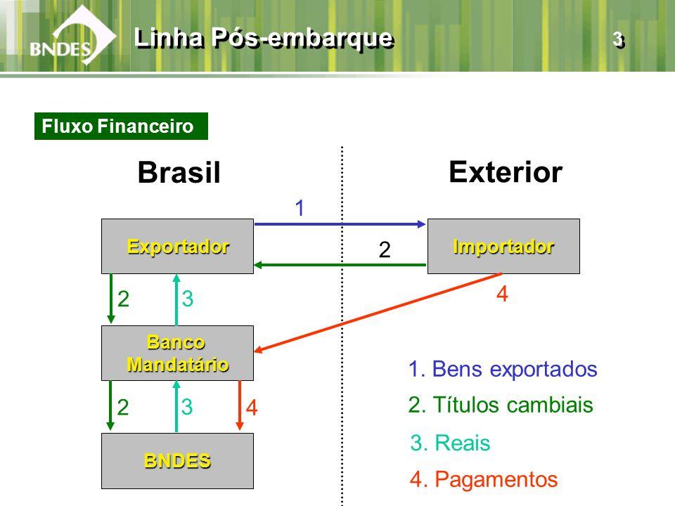 Linha Pós-embarque 3 Exportador Brasil BancoMandatário BNDES Importador Exterior 1. Bens exportados 1 2 2 2 3 3 4 4 2. Títulos cambiais 4. Pagamentos