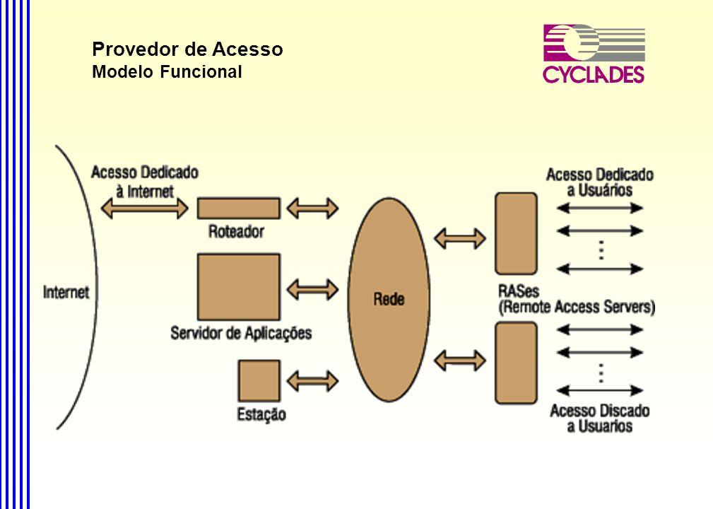 O futuro PSTN Servidores e Estações internos Roteador RAS Web server Firewall Cache E-mail