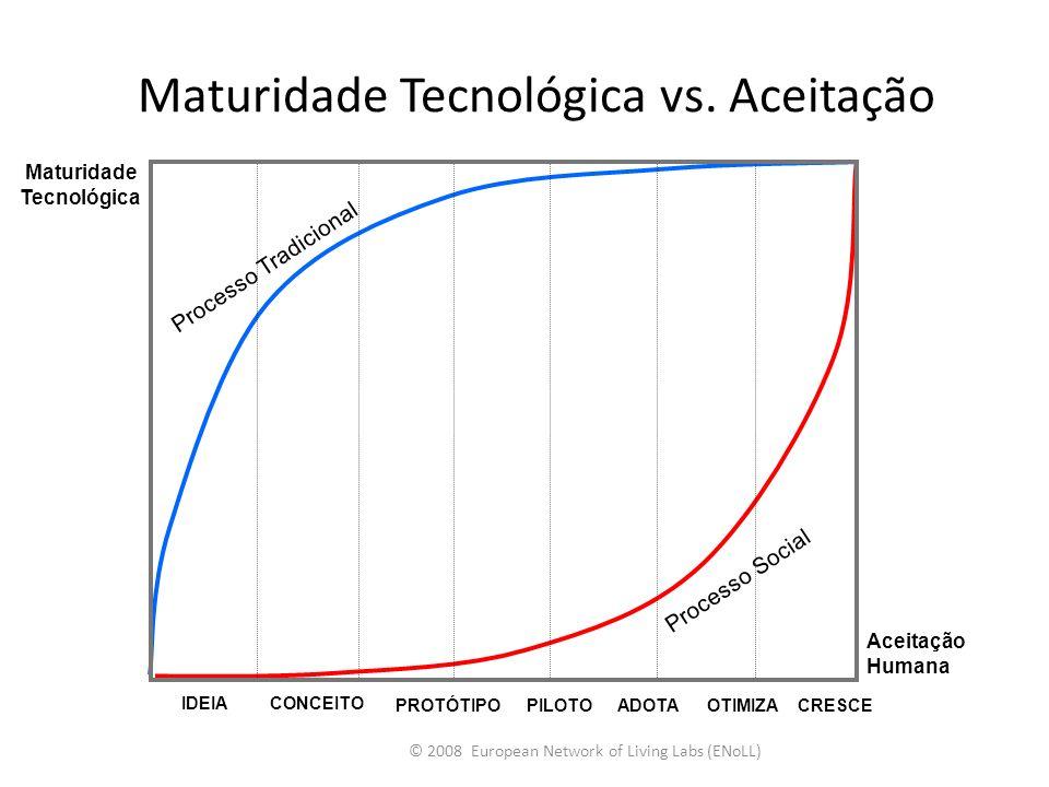Maturidade Tecnológica vs. Aceitação © 2008 European Network of Living Labs (ENoLL) IDEIACONCEITO PROTÓTIPOPILOTOADOTAOTIMIZACRESCE Aceitação Humana M