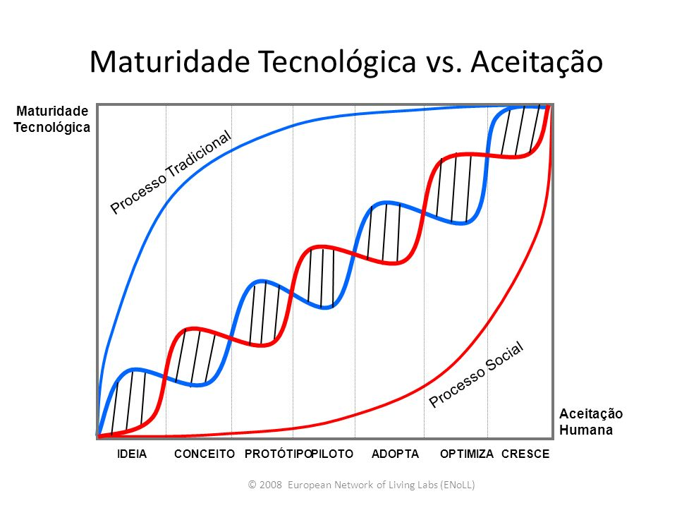 Maturidade Tecnológica vs. Aceitação © 2008 European Network of Living Labs (ENoLL) IDEIACONCEITOPROTÓTIPOPILOTOADOPTAOPTIMIZACRESCE Aceitação Humana
