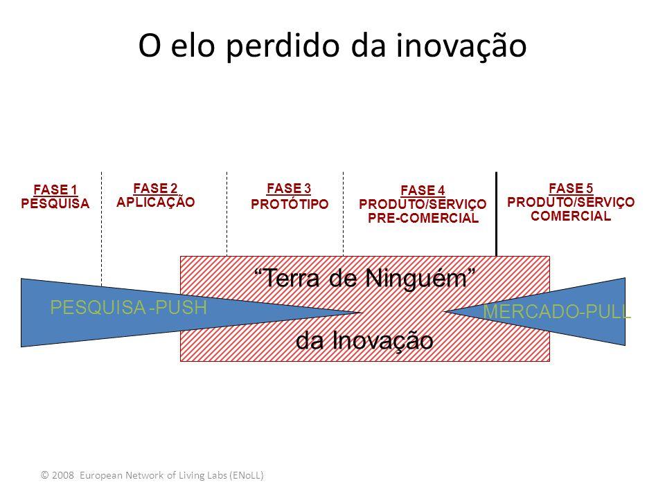 O elo perdido da inovação Terra de Ninguém da Inovação PESQUISA -PUSH MERCADO-PULL FASE 2 APLICAÇÃO FASE 3 PROTÓTIPO FASE 4 PRODUTO/SERVIÇO PRE-COMERC