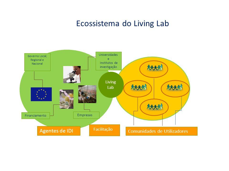 Ecossistema do Living Lab Living Lab Comunidades de Utilizadores Empresas Governo Local, Regional e Nacional Universidades e Institutos de investigaçã