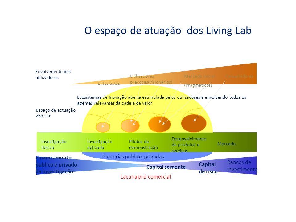 Espaço de actuaçãodos LLs Envolvimento dos utilizadores Entusiastas Utilizadores precoces(visionários) Consumidores Financiamento publico e privado da