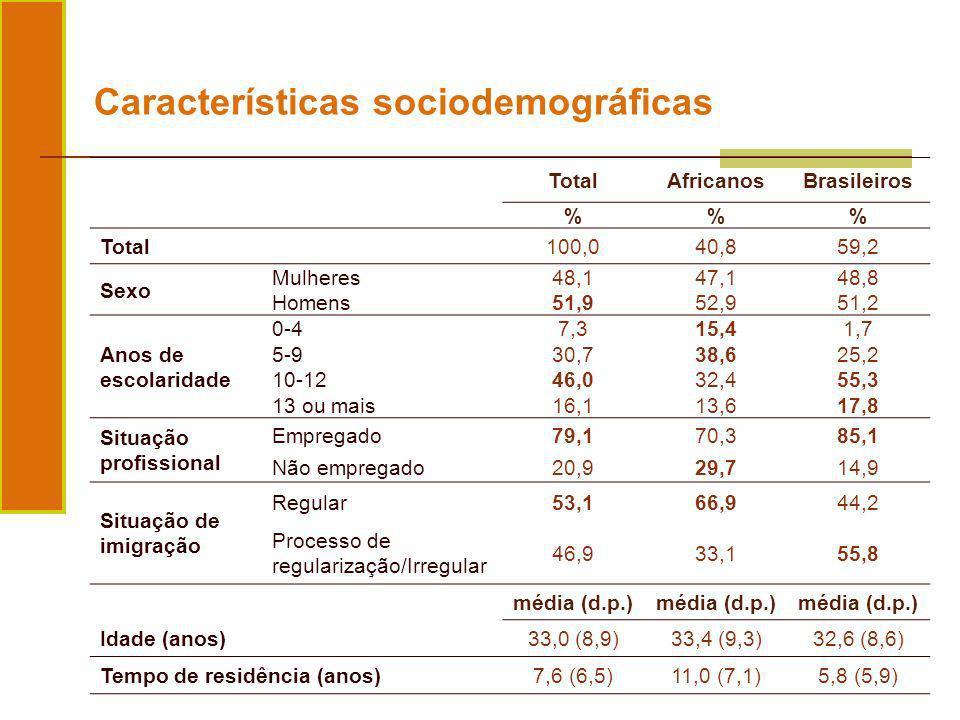 TotalAfricanosBrasileiros %% Total100,040,859,2 Sexo Mulheres48,147,148,8 Homens51,952,951,2 Anos de escolaridade 0-47,315,41,7 5-930,738,625,2 10-124