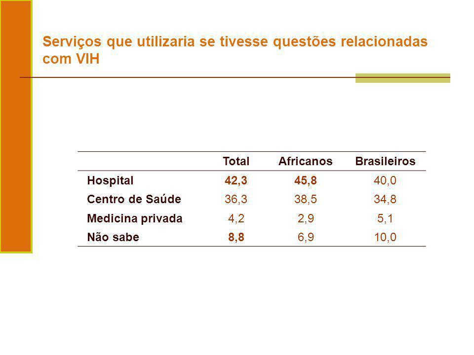 TotalAfricanosBrasileiros Hospital42,345,840,0 Centro de Saúde36,338,534,8 Medicina privada4,22,95,1 Não sabe8,86,910,0 Serviços que utilizaria se tiv