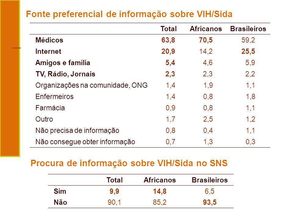 Fonte preferencial de informação sobre VIH/Sida TotalAfricanosBrasileiros Sim9,914,86,5 Não90,185,293,5 Procura de informação sobre VIH/Sida no SNS To