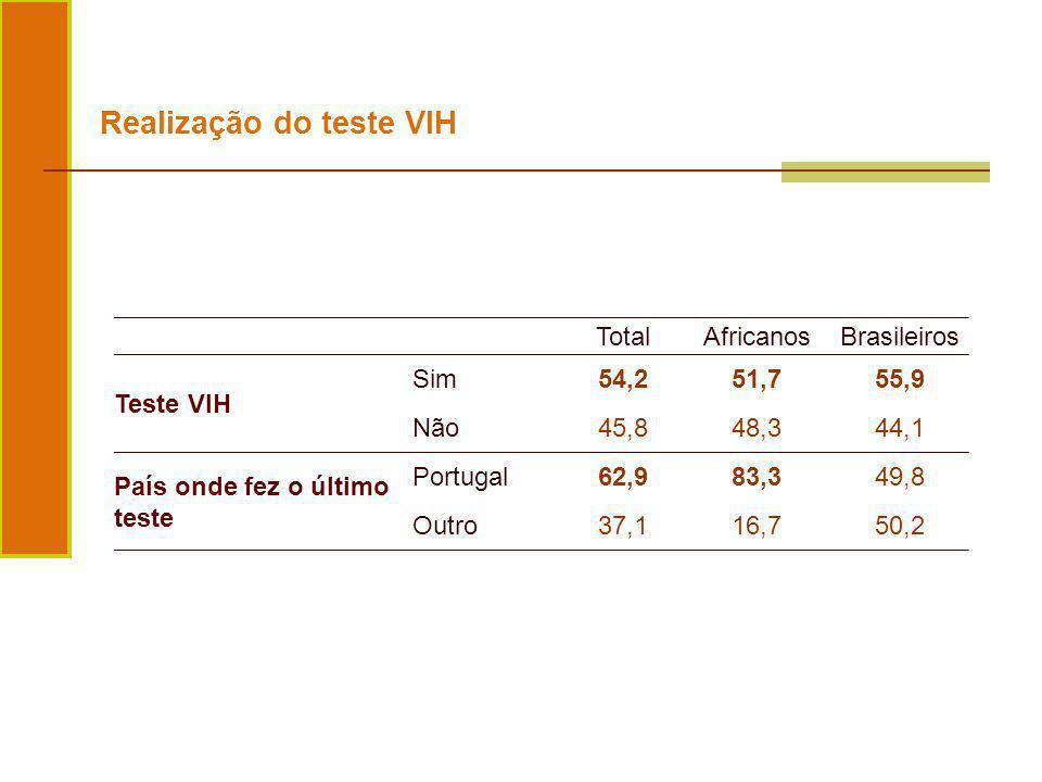 TotalAfricanosBrasileiros Teste VIH Sim54,251,755,9 Não45,848,344,1 País onde fez o último teste Portugal62,983,349,8 Outro37,116,750,2 Realização do