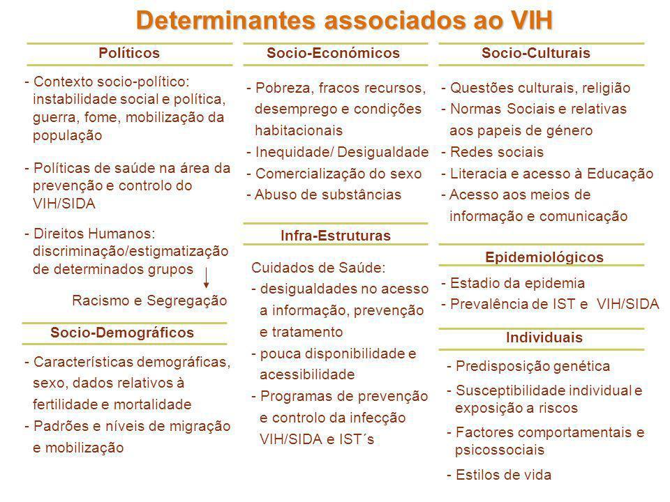 TotalAfricanosBrasileiros Teste VIH Sim54,251,755,9 Não45,848,344,1 País onde fez o último teste Portugal62,983,349,8 Outro37,116,750,2 Realização do teste VIH