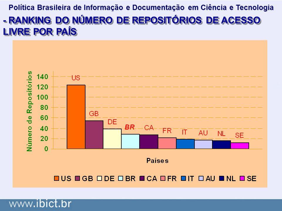 - RANKING DO NÚMERO DE REPOSITÓRIOS DE ACESSO LIVRE POR PAÍS Política Brasileira de Informação e Documentação em Ciência e Tecnologia