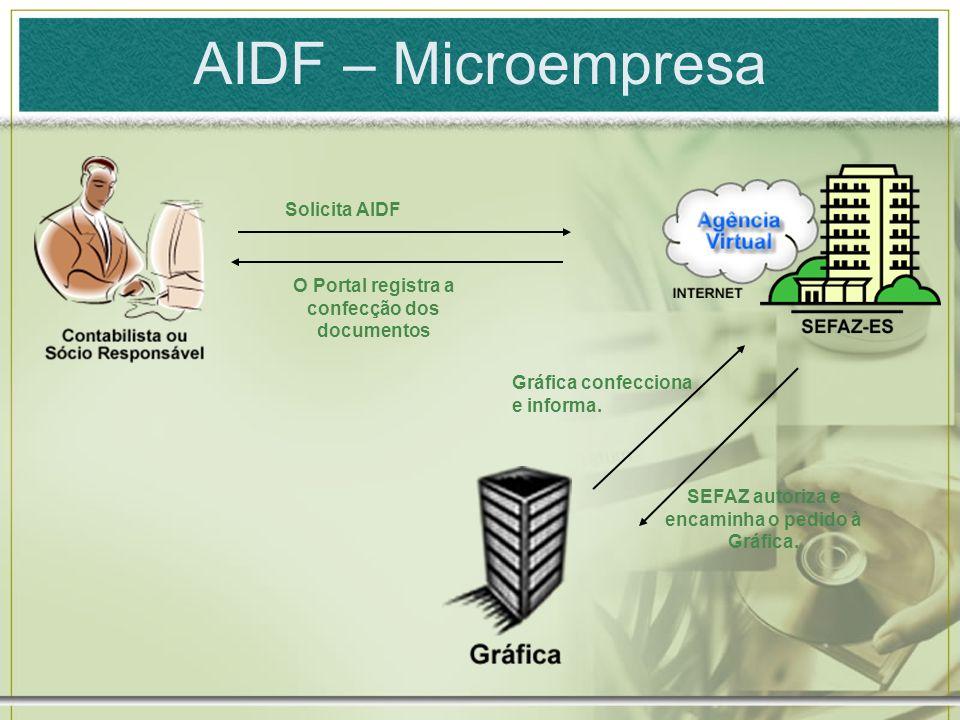AIDF – Microempresa Solicita AIDF SEFAZ autoriza e encaminha o pedido à Gráfica. Gráfica confecciona e informa. O Portal registra a confecção dos docu