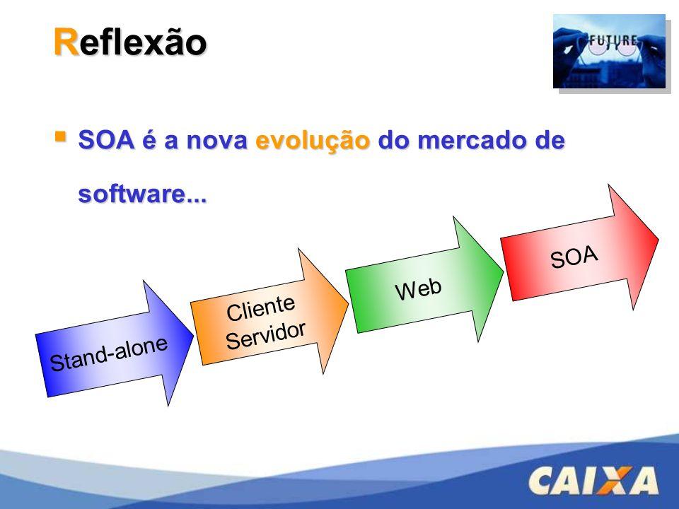 Reflexão SOA é a nova evolução do mercado de software... Stand-alone Cliente Servidor Web SOA