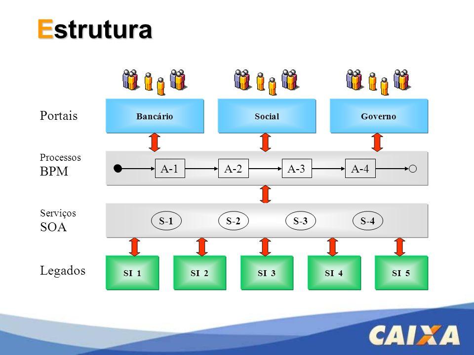 Estrutura Legados SI 1SI 2SI 3SI 4SI 5 Portais BancárioSocialGoverno Processos BPM A-1A-2A-3A-4 Serviços SOA S-1 S-2 S-3 S-4