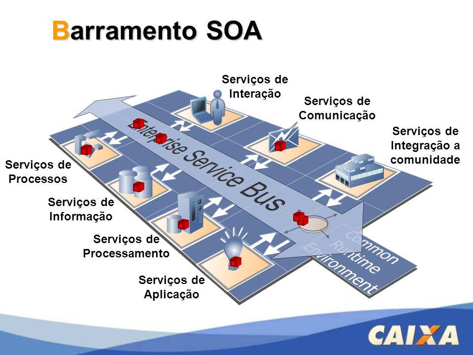 Barramento SOA Serviços de Informação Serviços de Processos Serviços de Processamento Serviços de Aplicação Serviços de Integração a comunidade Serviç