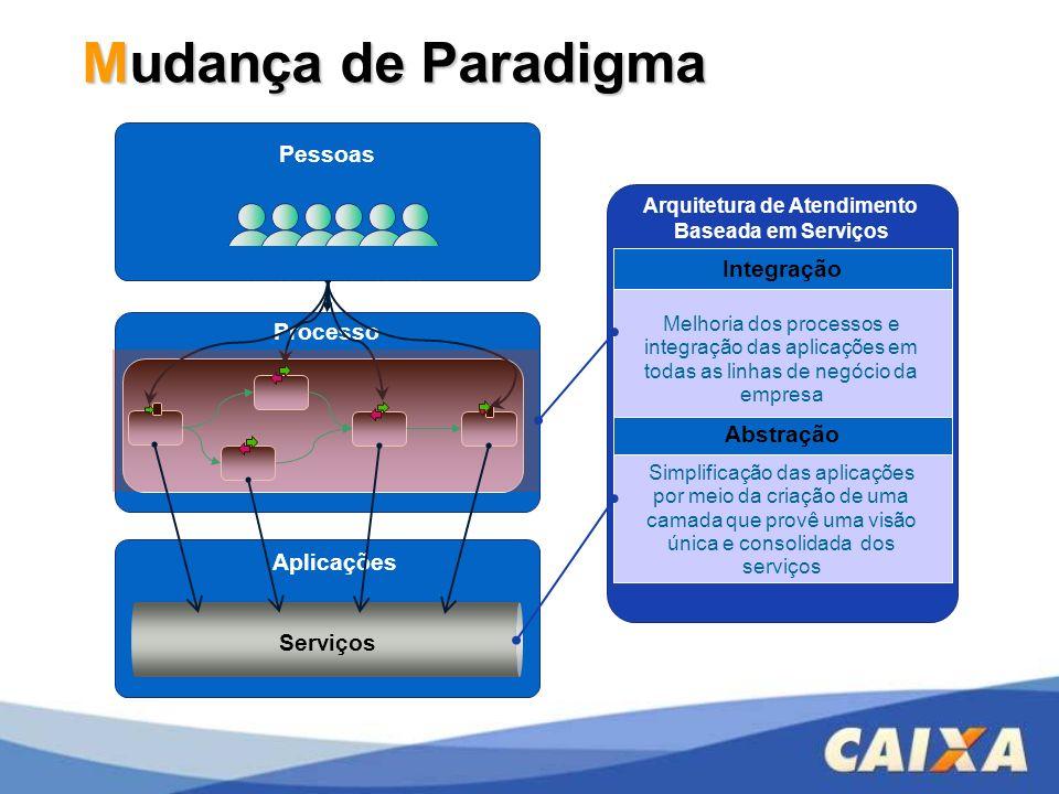 Processo Arquitetura de Atendimento Baseada em Serviços Aplicações Abstração Simplificação das aplicações por meio da criação de uma camada que provê