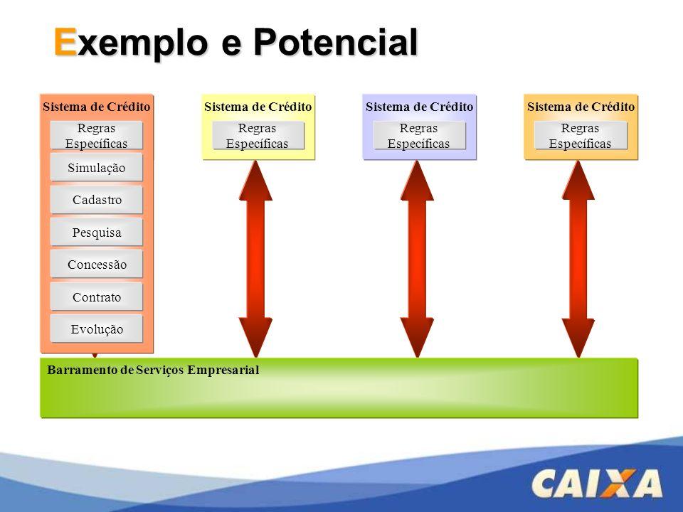 Sistema de Crédito Exemplo e Potencial Sistema de Crédito Regras Específicas Barramento de Serviços Empresarial Cadastro Pesquisa Concessão Contrato E
