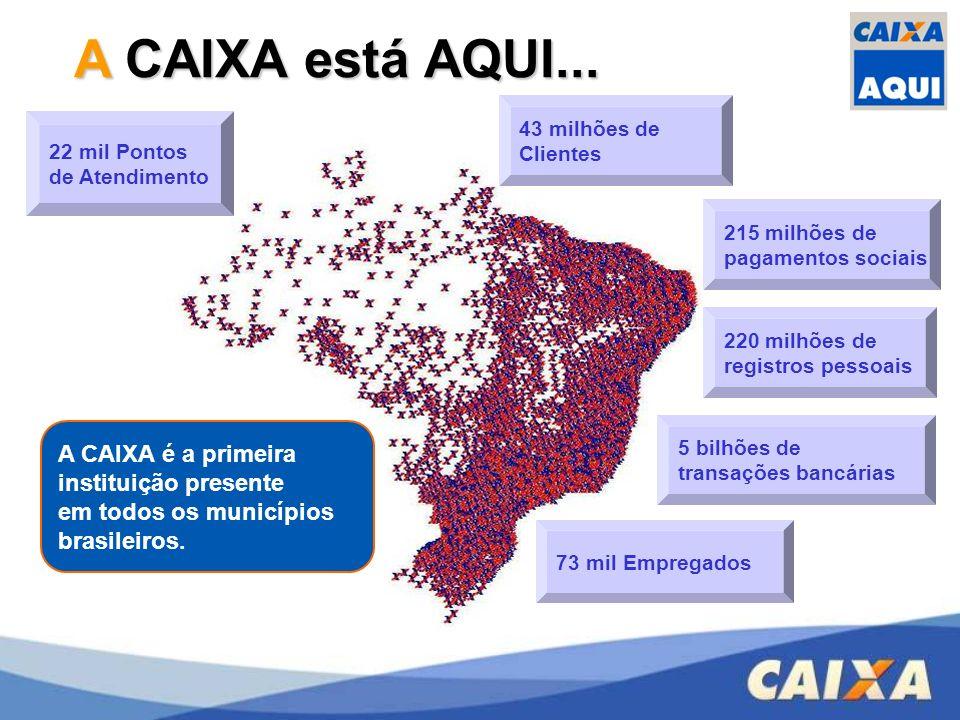 22 mil Pontos de Atendimento 5 bilhões de transações bancárias A CAIXA é a primeira instituição presente em todos os municípios brasileiros. 43 milhõe