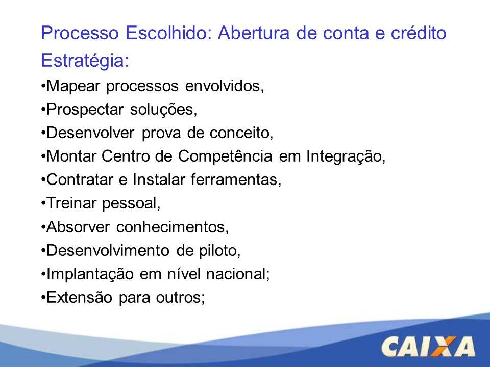 Processo Escolhido: Abertura de conta e crédito Estratégia: Mapear processos envolvidos, Prospectar soluções, Desenvolver prova de conceito, Montar Ce