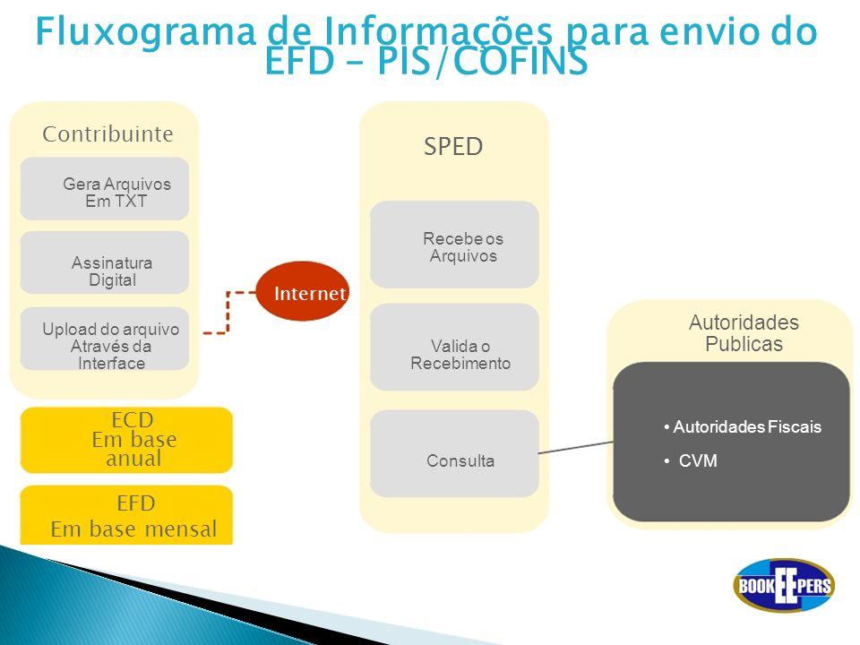 Fluxograma de Informações para envio do EFD – PIS/COFINS Contribuinte SPED Gera Arquivos Em TXT Recebe os Arquivos Assinatura Digital Internet Upload