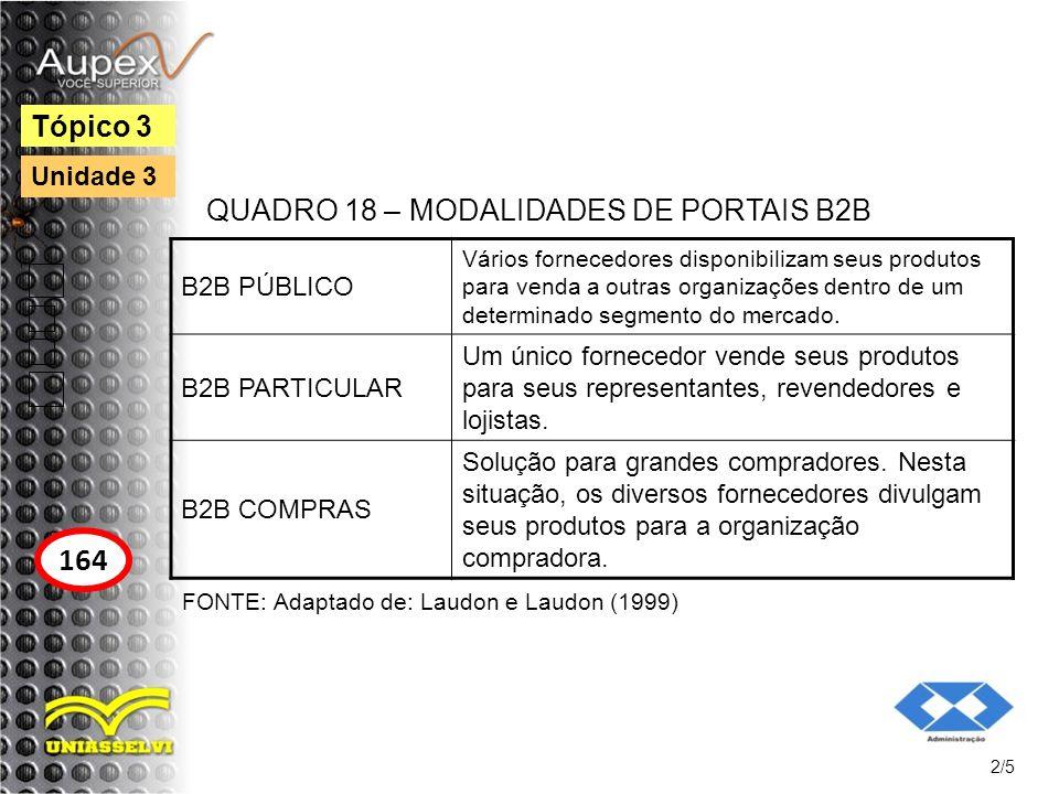 QUADRO 18 – MODALIDADES DE PORTAIS B2B 2/5 Tópico 3 164 Unidade 3 B2B PÚBLICO Vários fornecedores disponibilizam seus produtos para venda a outras org