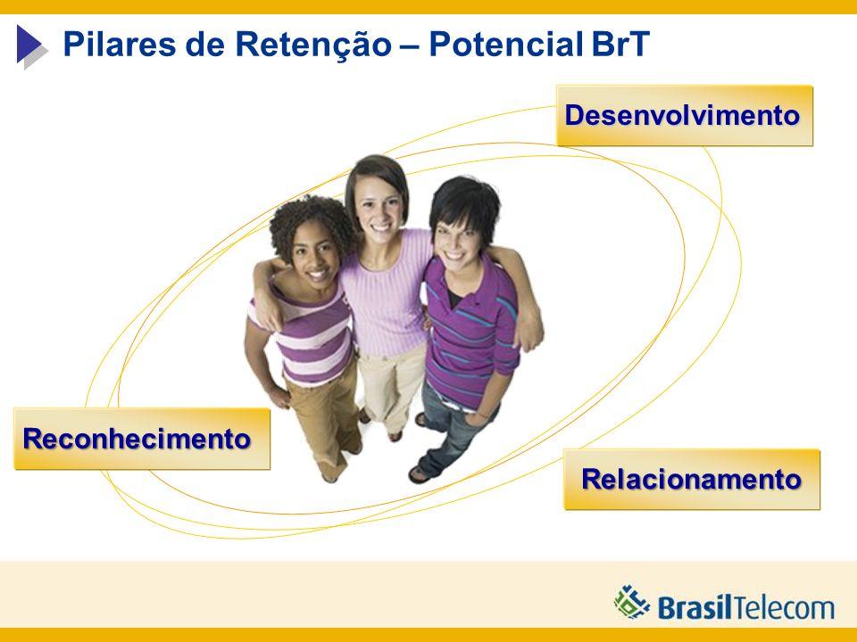 Pilares de Retenção – Potencial BrT Relacionamento Reconhecimento Desenvolvimento Desenvolvimento