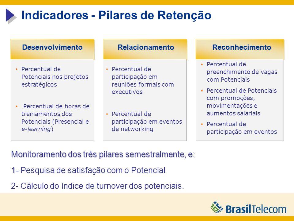 DesenvolvimentoReconhecimentoRelacionamento Indicadores - Pilares de Retenção Monitoramento dos três pilares semestralmente, e: 1- 1- Pesquisa de satisfação com o Potencial 2- Cálculo do índice de turnover dos potenciais.