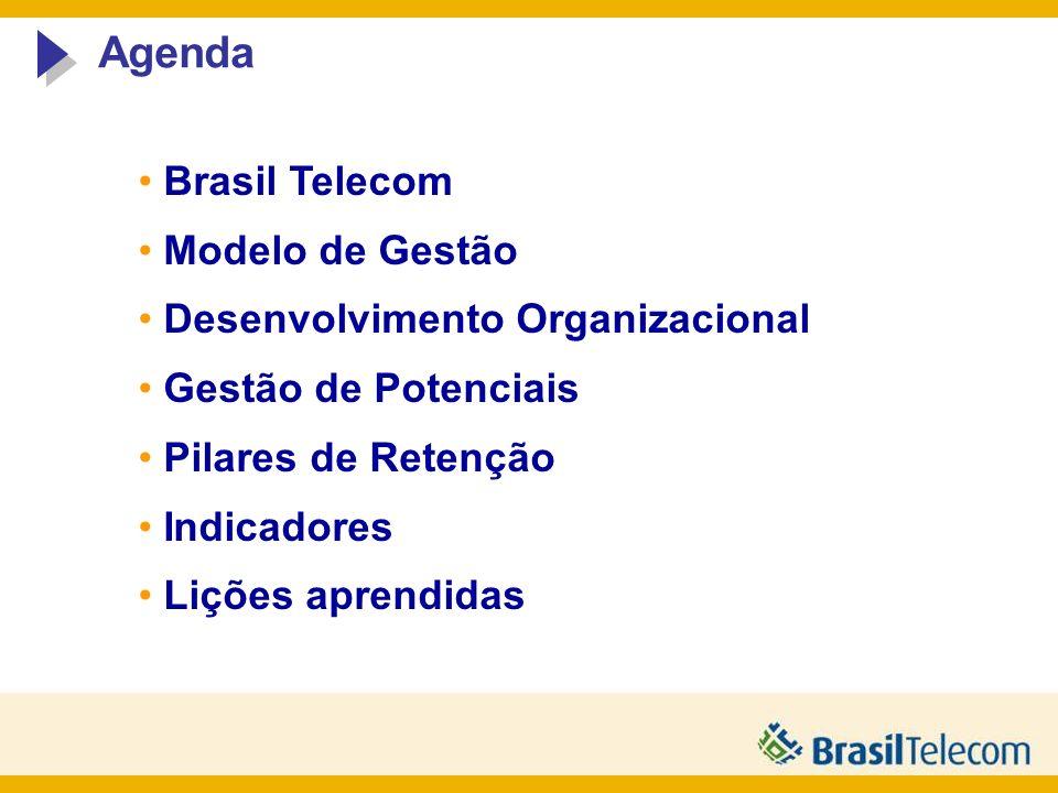 Agenda Brasil Telecom Modelo de Gestão Desenvolvimento Organizacional Gestão de Potenciais Pilares de Retenção Indicadores Lições aprendidas