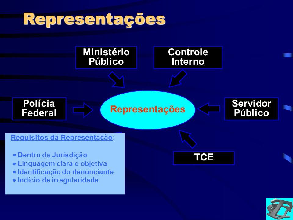 Representações Representações Ministério Público Controle Interno Parlamentares Servidor Público TCE Polícia Federal Requisitos da Representação: Dent