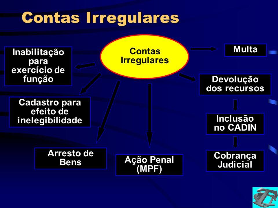 Contas Irregulares Inclusão no CADIN Ação Penal (MPF) Cobrança Judicial Inabilitação para exercício de função Cadastro para efeito de inelegibilidade