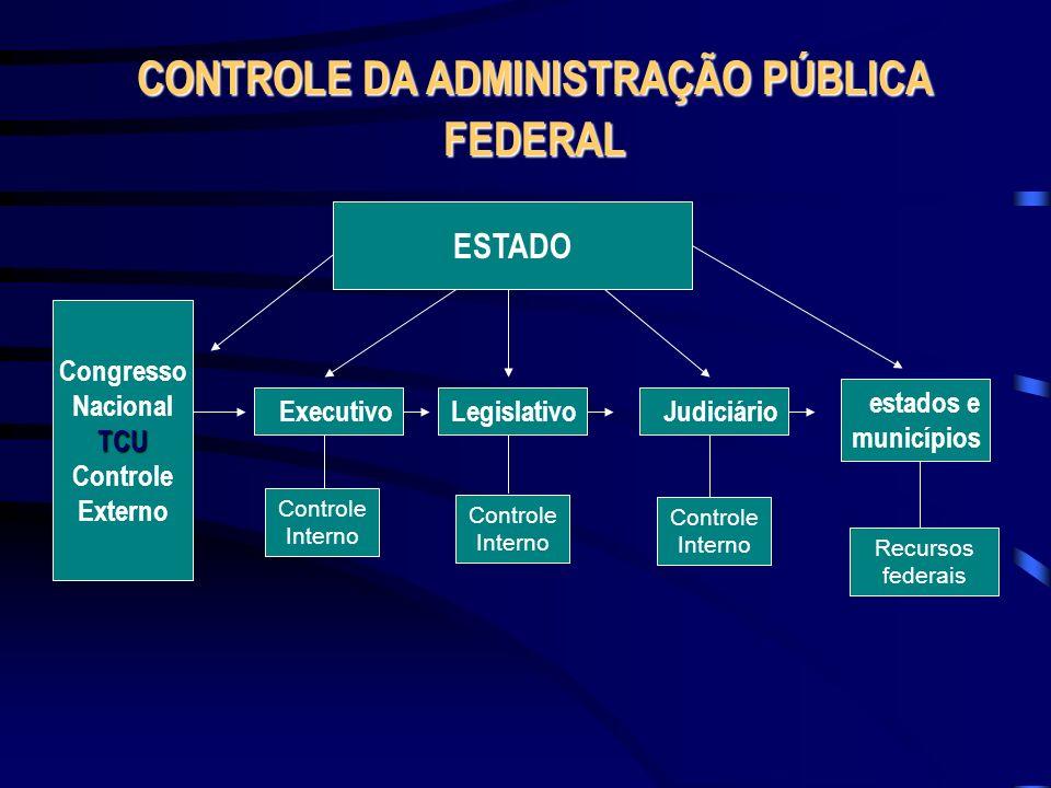 CONTROLE DA ADMINISTRAÇÃO PÚBLICA FEDERAL Executivo Controle Interno LegislativoJudiciário Controle Interno Recursos federais estados e municípios Con