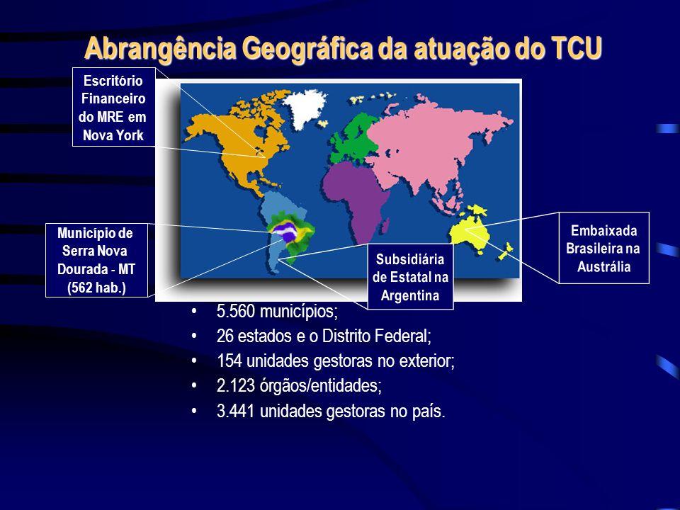 Abrangência Geográfica da atuação do TCU 5.560 municípios; 26 estados e o Distrito Federal; 154 unidades gestoras no exterior; 2.123 órgãos/entidades;