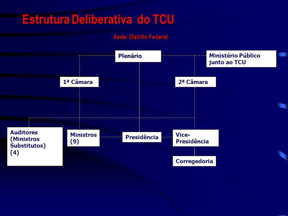 Sede: Distrito Federal Plenário 1ª Câmara2ª Câmara Ministério Público junto ao TCU Presidência Vice- Presidência Corregedoria Auditores (Ministros Sub