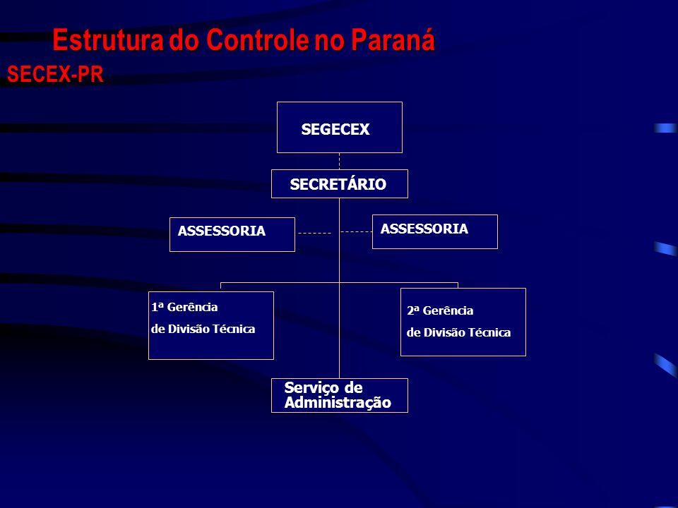 Estrutura do Controle no Paraná SECEX-PR SEGECEX SECRETÁRIO ASSESSORIA 1ª Gerência de Divisão Técnica 2ª Gerência de Divisão Técnica Serviço de Admini