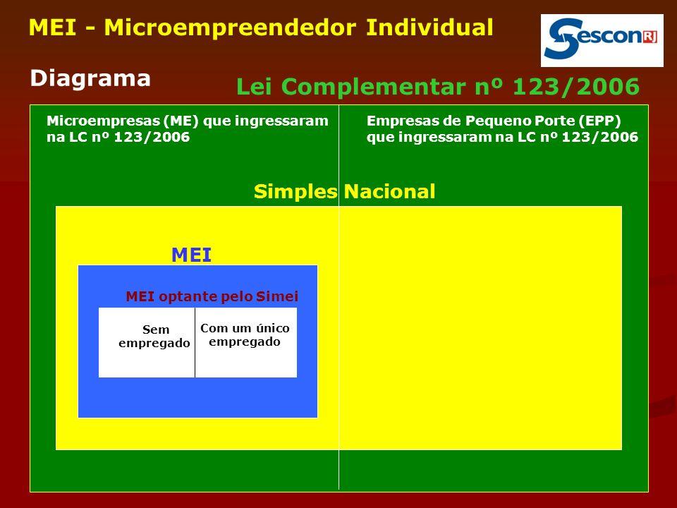 32 MEI - Microempreendedor Individual Diagrama Simples Nacional Lei Complementar nº 123/2006 MEI MEI optante pelo Simei Sem empregado Com um único empregado Microempresas (ME) que ingressaram na LC nº 123/2006 Empresas de Pequeno Porte (EPP) que ingressaram na LC nº 123/2006