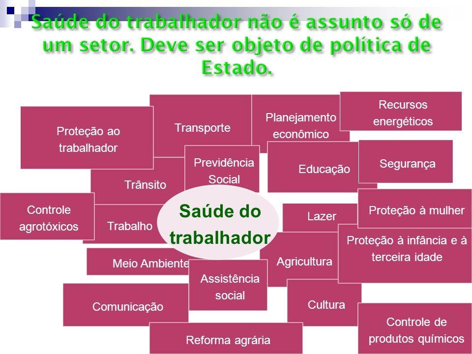 Lazer Saúde Planejamento econômico Educação Transporte Trânsito Agricultura Meio Ambiente Assistência social Trabalho Previdência Social Cultura Segur