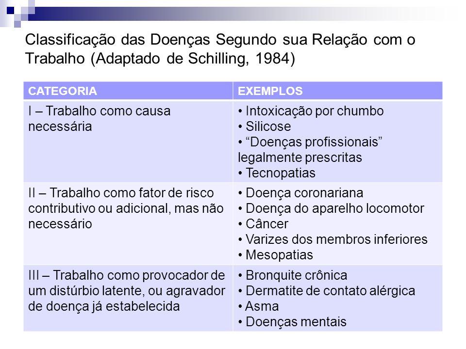 Classificação das Doenças Segundo sua Relação com o Trabalho (Adaptado de Schilling, 1984) CATEGORIAEXEMPLOS I – Trabalho como causa necessária Intoxi