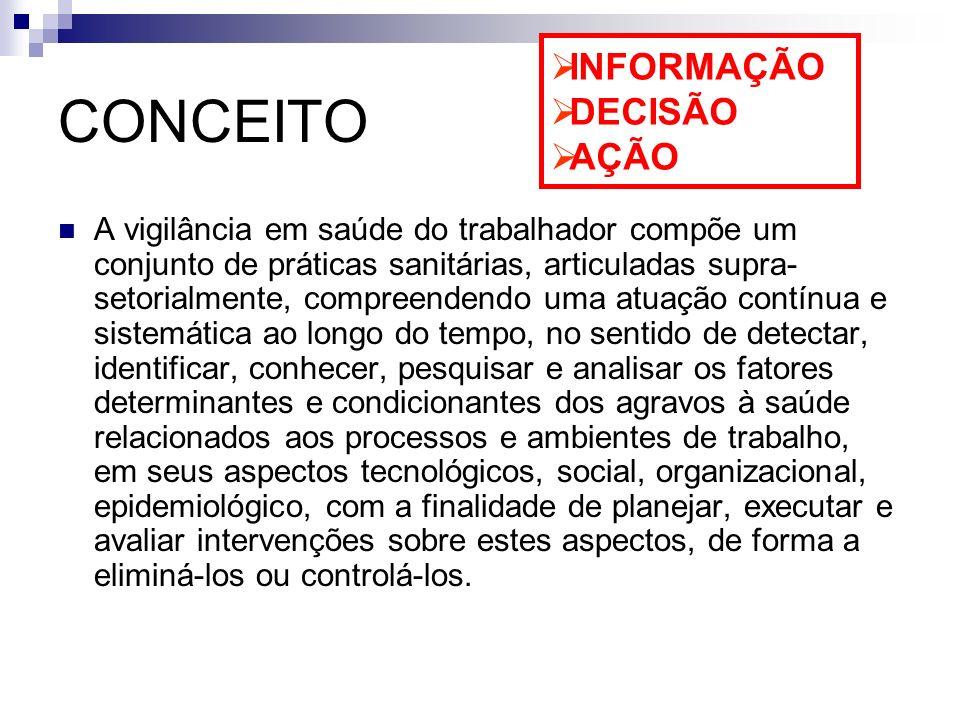 CONCEITO A vigilância em saúde do trabalhador compõe um conjunto de práticas sanitárias, articuladas supra- setorialmente, compreendendo uma atuação c